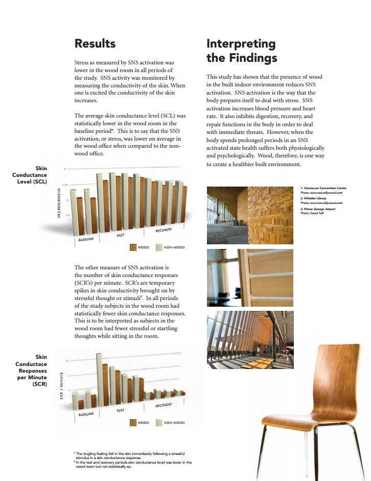 The Study - Wood is Good for Human Health - Results